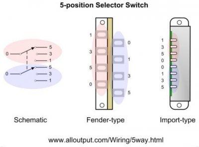 5 way switch wiring for sss fender stratocaster guitar forum. Black Bedroom Furniture Sets. Home Design Ideas