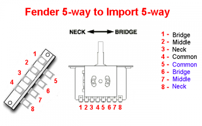 5 way switch extra wire? fender stratocaster guitar forum fender stratocaster 3 way switch wiring diagram fender 5 way switch diagram wiring