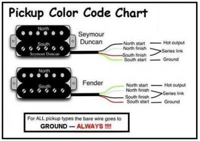 Humbucker wiring help | Fender Stratocaster Guitar ForumStrat-Talk